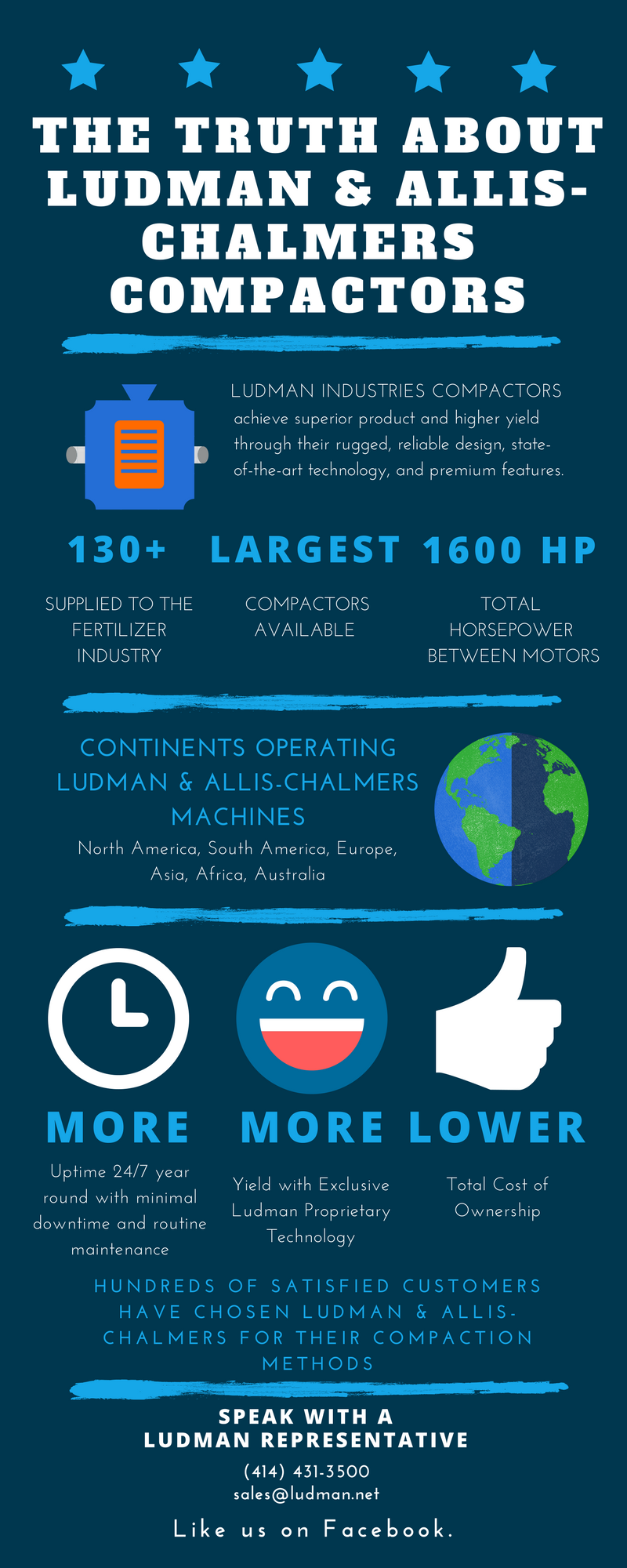 Facts about Ludman Compactors