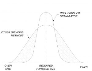Roll Crusher Bell Curve